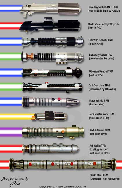 Lightsaber Guide